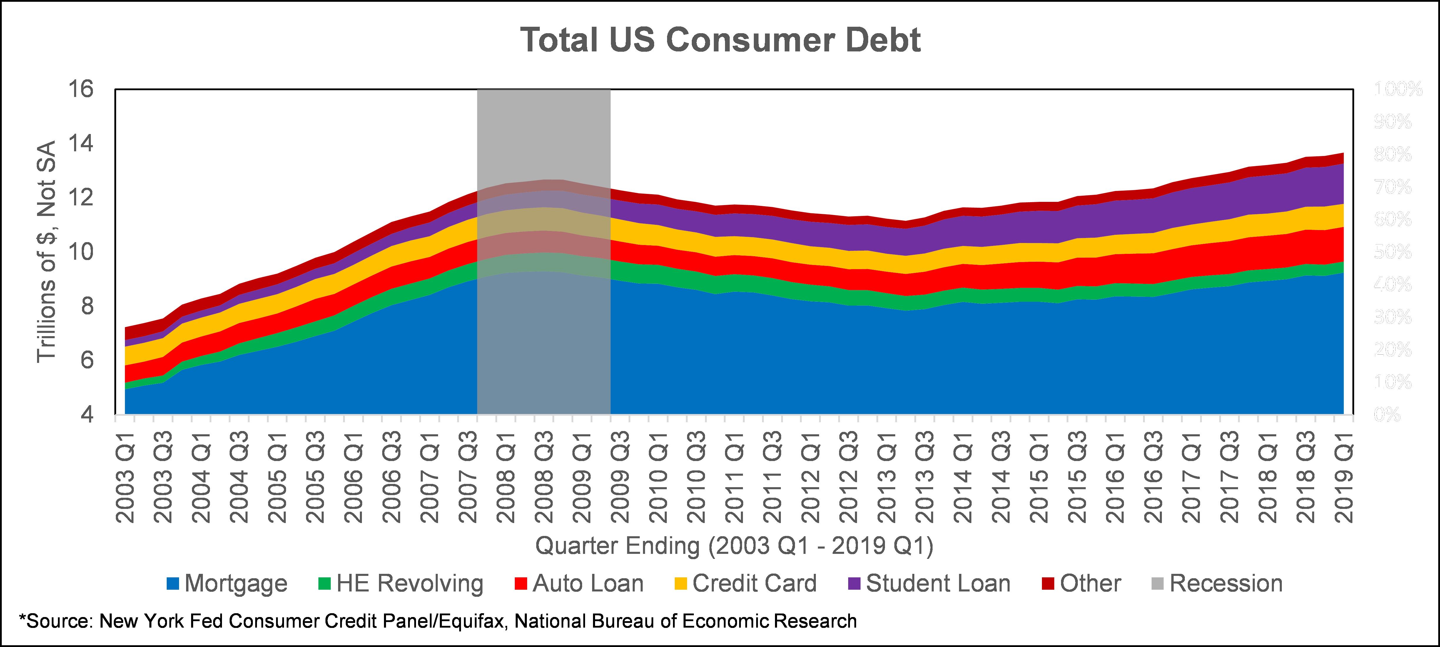 Auto Loan Delinquencies - Wilary Winn LLC